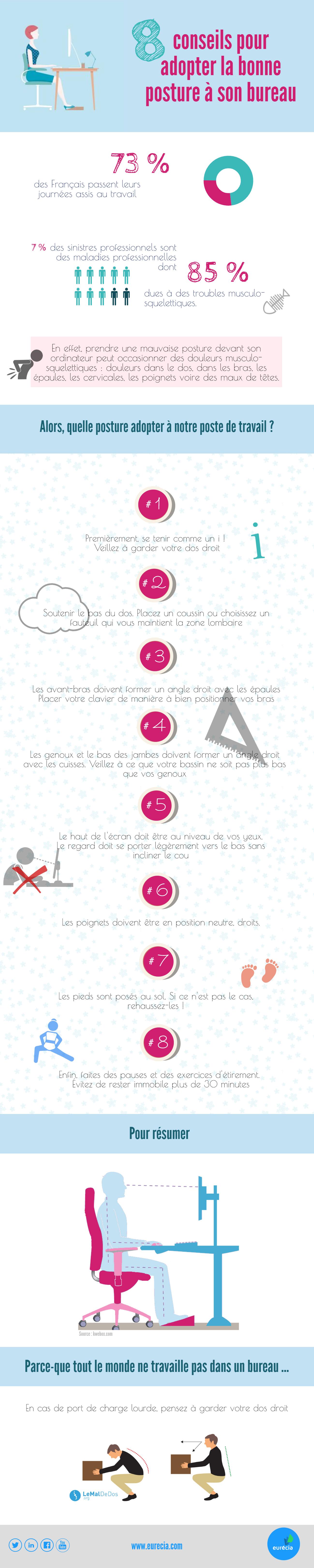 Infographie QVT : La bonne posture pour rendre vos salariés heureux