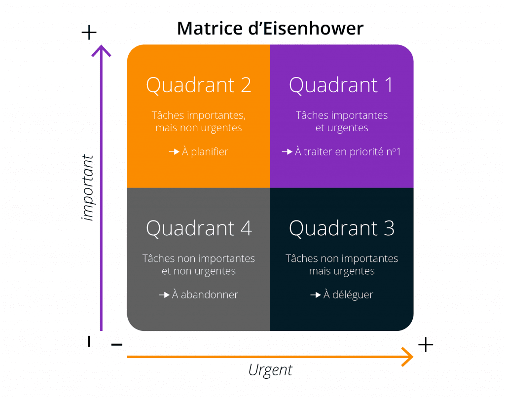 matrice d'eisenhower