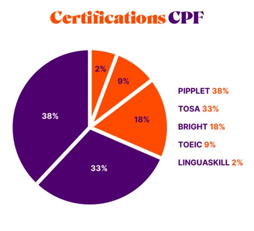 Certifications professionnelles